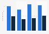 Import und Export von Leistungen der Unternehmensberatungen in der Schweiz bis 2017