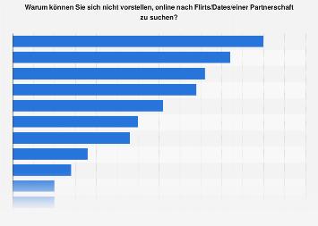 Gründe gegen die Verwendung von Online-Datingportalen in der Schweiz 2017