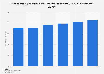 Latin America: food packaging revenue 2018-2023