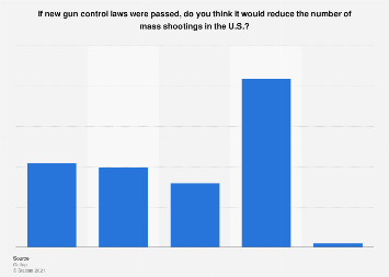 Americans on gun laws reducing the number of mass shootings 2017