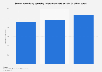 Italy: search advertising industry turnover 2014-2017