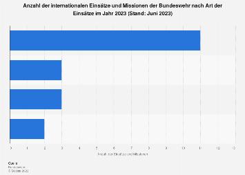 Internationale Einsätze und Missionen der Bundeswehr nach Einsatzart 2017