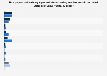Best Dating Sites Houston