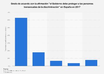 Personas transgénero: protección gubernamental de la discriminación España 2017