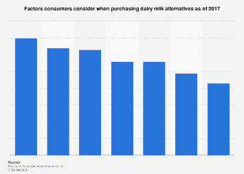 Influential factors among U.S. consumers when purchasing dairy alternative 2017