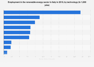 Jobs in the renewable energy sector in Italy 2018, by technology