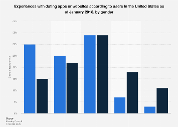 U.S. user experiences with dating apps or websites 2018, by gender