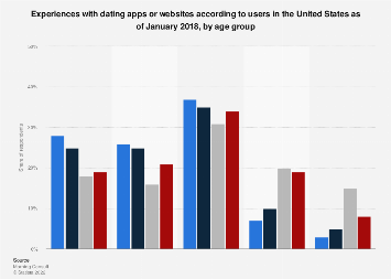 U.S. user experiences with dating apps or websites 2018, by age group
