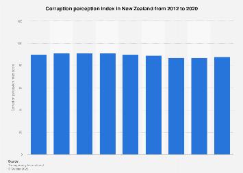 Corruption perception index New Zealand 2012- 2017