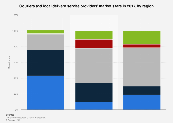 Couriers And Local Delivery Services Market Share By Region 2017 Statista