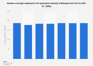 Number of people employed in the agriculture industry in Malaysia 2010-2018