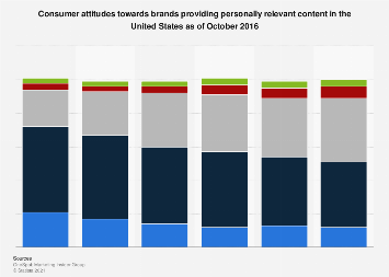Effect of relevant content personalization on consumer view of brands U.S. 2016
