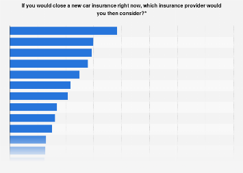 Car insurance brands and companies considered when switching in the Netherlands 2017