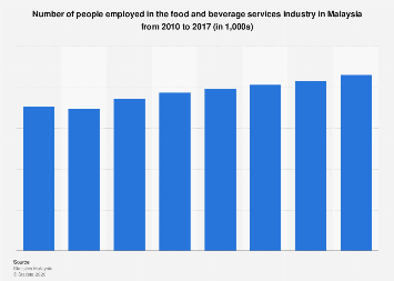 Malaysia Annual Employment In The Food And Beverage Services Industry 2017 Statista