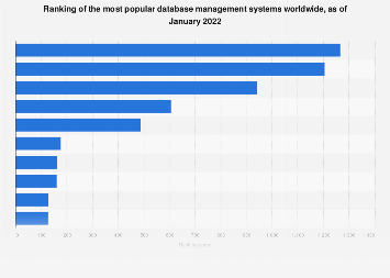 Most popular database management systems globally 2019