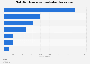 Communication channels preferred to contact customer service worldwide 2018