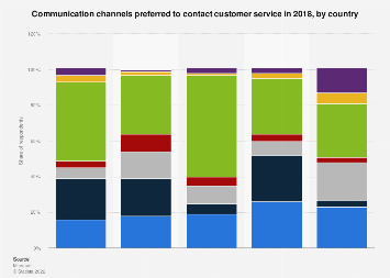 Communication channels used to contact customer service by country 2017