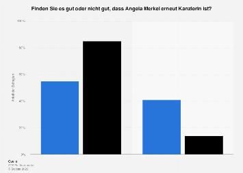 Meinung zu Angela Merkel als erneute Kanzlerin 2018