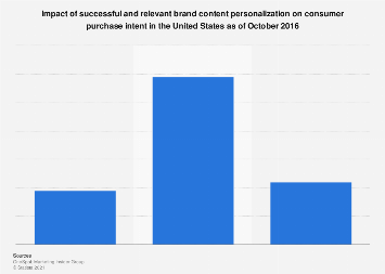 Impact of relevant content personalization on U.S. consumer purchase intent 2016