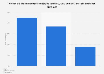 Bewertung der Koalitionsvereinbarung von CDU, CSU und SPD 2018
