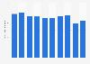 Narrow steel tape production volume in Japan 2012-2017