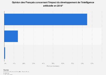 Avis des Français sur l'impact de l'intelligence artificielle 2018