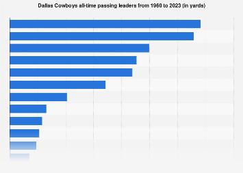 Dallas Cowboys career passing leaders 1960-2018   Statista
