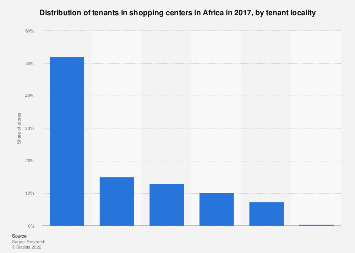 Tenant share in shopping centers in Africa in 2017, by tenant locality