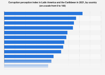 Latin America & the Caribbean: corruption perception index in 2018, by country