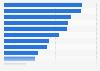 Umfrage in Deutschland zu beliebten Einkaufsorten 2017