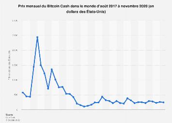 Bitcoin Cash : cours mensuel 2017-2018