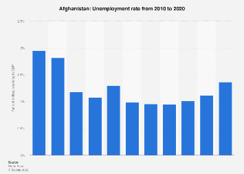 Ratio of military expenditure to gross domestic product (GDP) in Afghanistan 2018
