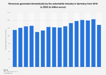 Domestic sales of the automobile industry in Germany 2005-2018
