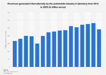 Foreign sales of the automobile industry in Germany 2005-2018