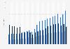 Revenue of German automobile manufacturers 2004-2017