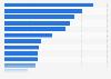 Environmental service market breakdown in South Korea 2014, by segment
