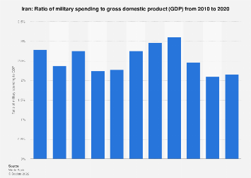 Ratio of military expenditure to gross domestic product (GDP) in Iran 2016