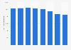 Revenue of Telstra Australia 2015-2018