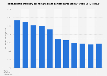 Ratio of military expenditure to gross domestic product (GDP) in Ireland 2017