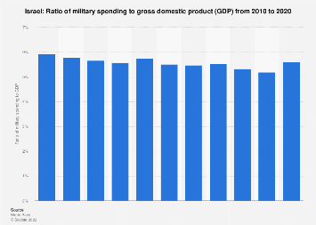 Ratio of military expenditure to gross domestic product (GDP) in Israel 2016