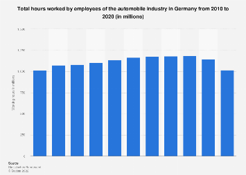 Hours worked in the automobile industry in Germany 2005-2017