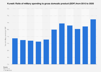 Ratio of military expenditure to gross domestic product (GDP) in Kuwait 2016