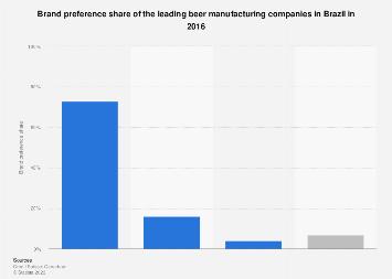 Brazil: brand preference share 2016, by company