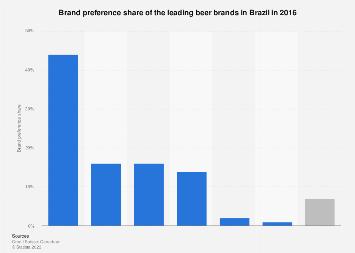 Brazil: brand preference share 2016