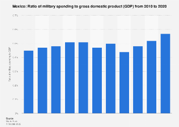 Ratio of military expenditure to gross domestic product (GDP) in Mexico 2017