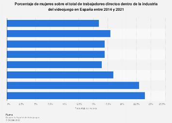 Presencia de la mujer en la industria española del videojuego 2014-2018