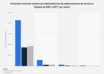 Embarcaciones de recreo: matriculaciones al año según eslora España 2007-2017