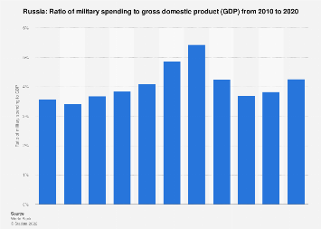 Ratio of military expenditure to gross domestic product (GDP) in Russia 2017