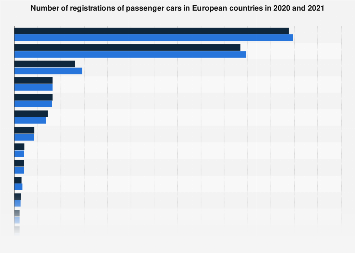 Number of passenger car registrations in European countries 2017