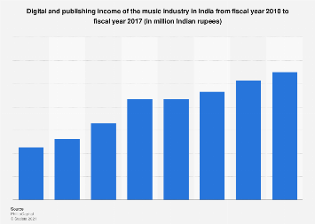 Digital and publishing income of music industry in India FY 2010 to FY 2017
